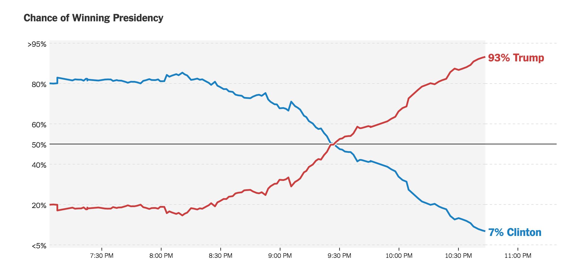 chart-screen-shot-2016-11-08-at-10-47-56-pm